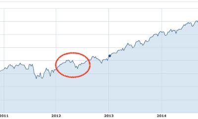 El verdadero perfil de riesgo se ve en las caídas