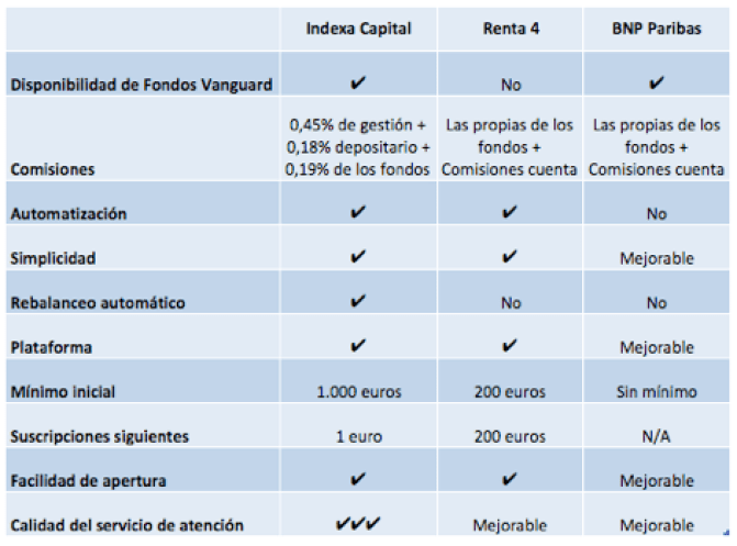 Indexa Capital