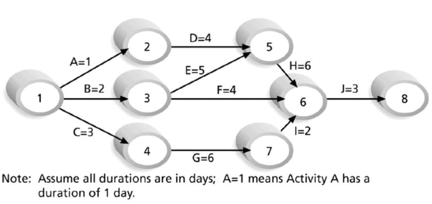 Computer Network Administrator: Arrow Network Diagram
