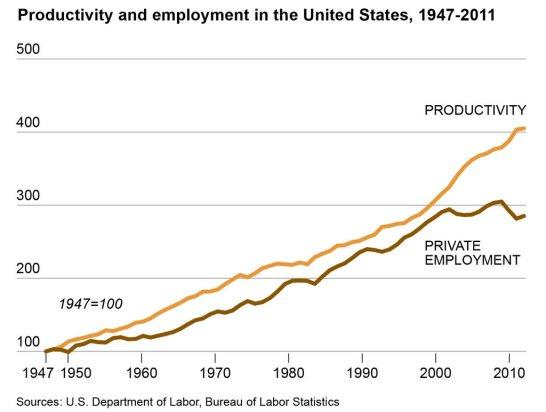 Descoplamiento entre productividad y generación de empleo debido a la robótica y la inteligencia artificial