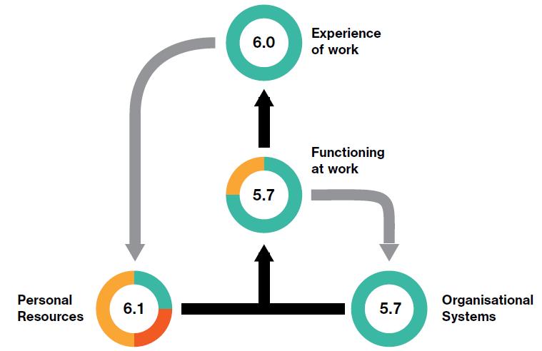Modelo dinámico felicidad en el trabajo