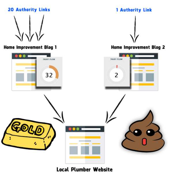 Backlink Authority