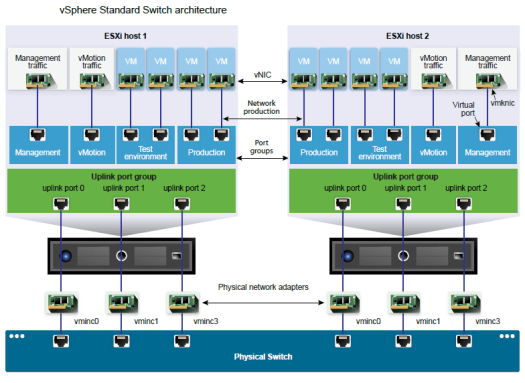 VMware Standard Switch Architecture