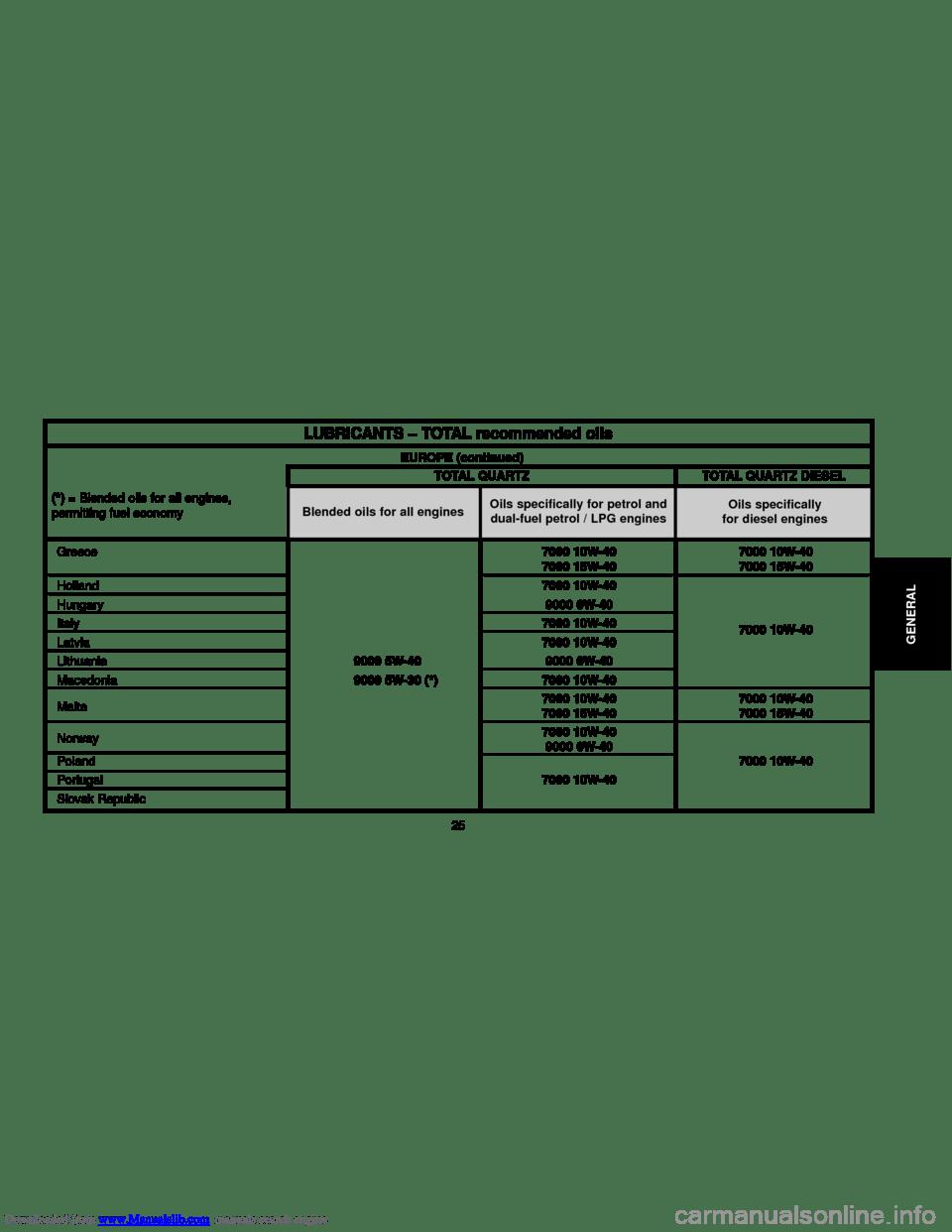 Citroen C5 2000 (DC/DE) / 1.G Owner's Guide (259 Pages)
