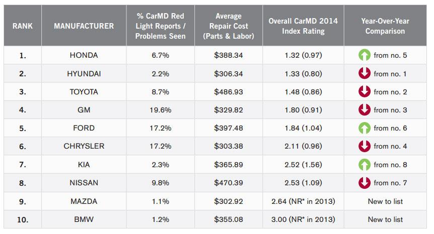 2014 Carmd Manufacturer & Vehicle Rankings Carmd
