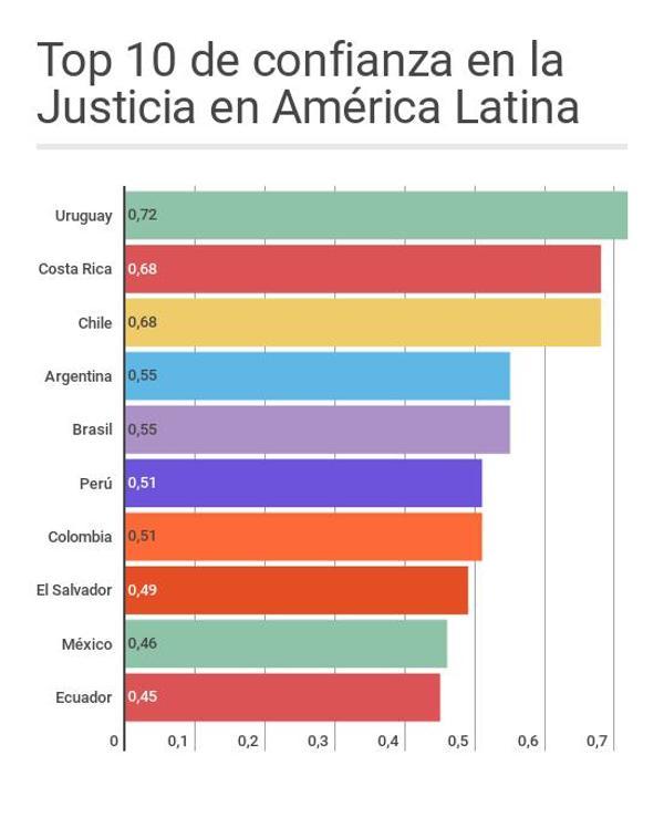 world_justice_project_2016_confianza_ranking