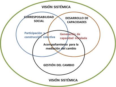 Mapa de procesos sistémicos para responder con eficiencia al cambio: liderazgo sistémico (1/2)
