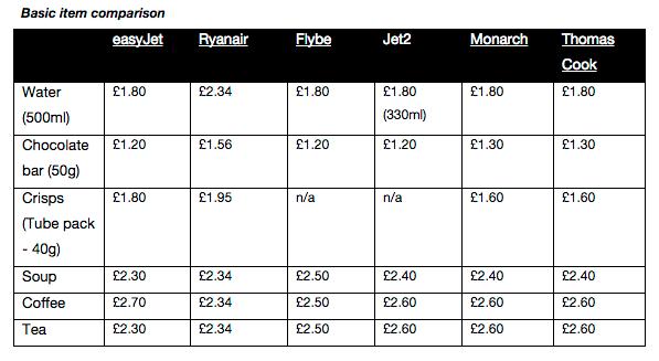 tarifs low cost - étude kayak