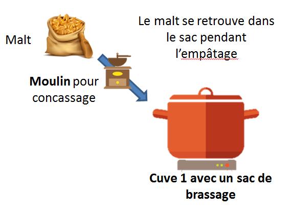 brassage en sac