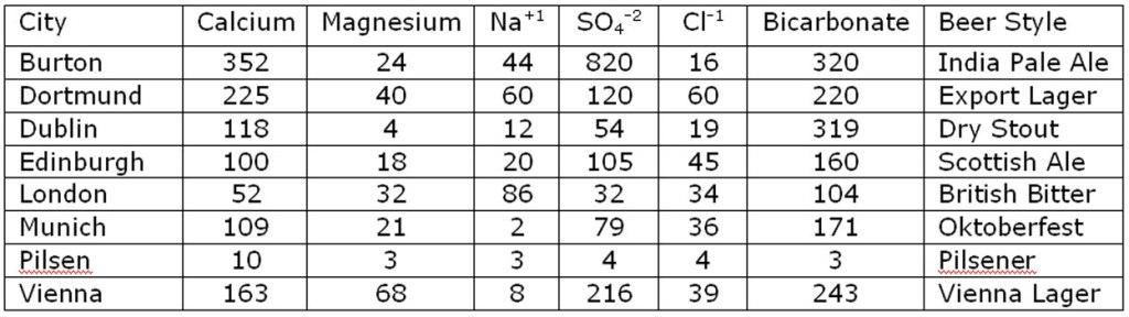 Profil eau brassage