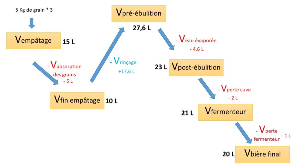 volumes de brassage