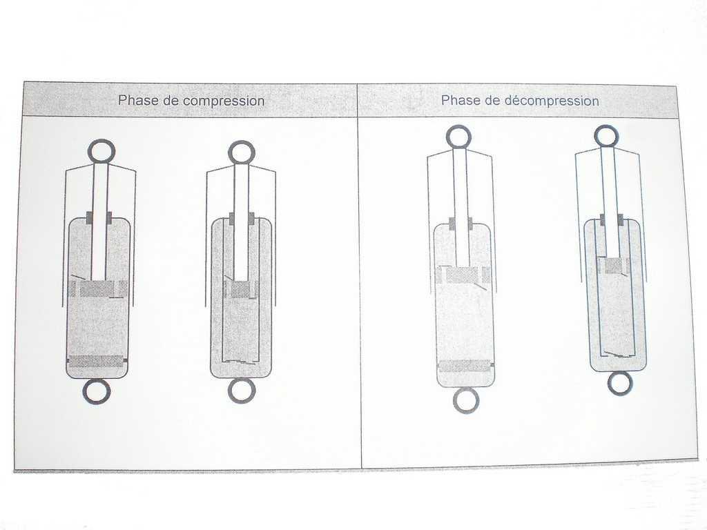 fonctionnement-amortisseur-monotube