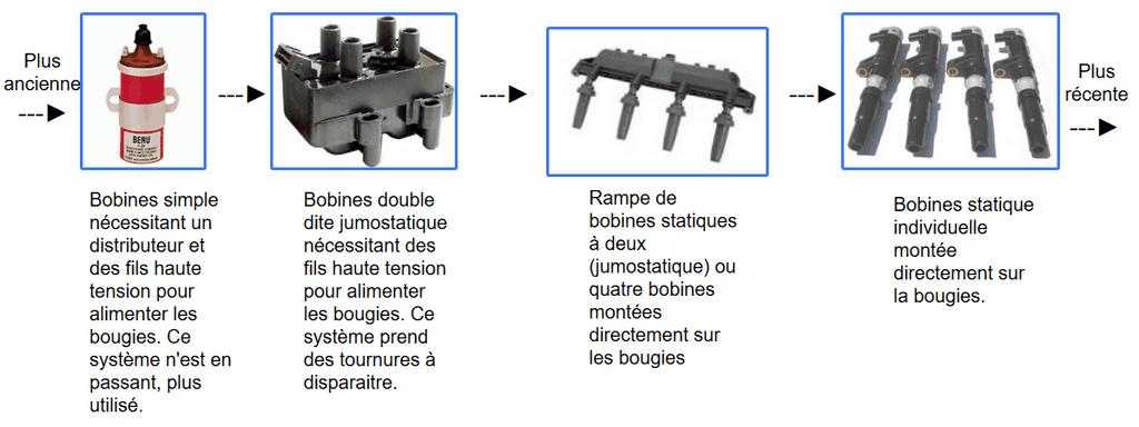 schema-differentes-bobines-allumage