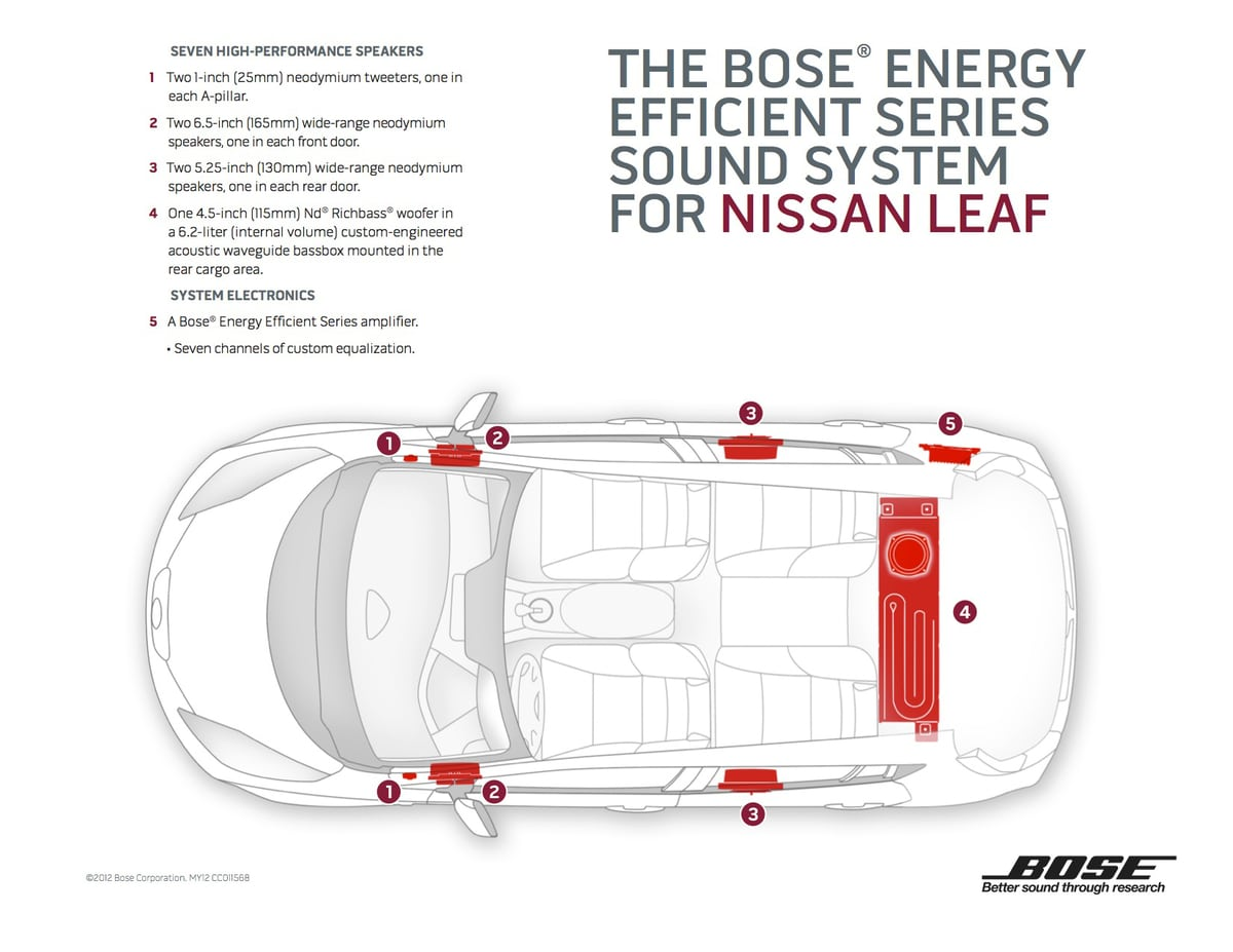New Nissan Leaf Offers Energy Efficient Premium Sound From