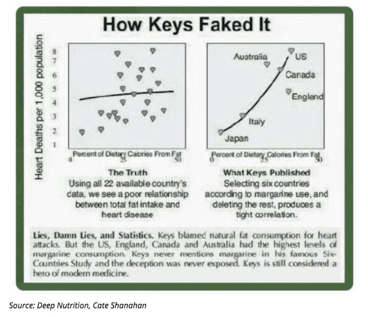 Ancel Keys Faked the Study