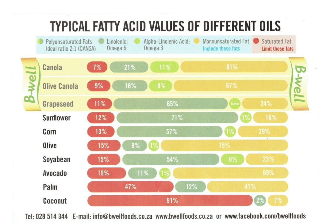Typical Fatty Acid Values of Different Oils