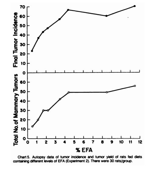 Autopsy data of tumor incidence