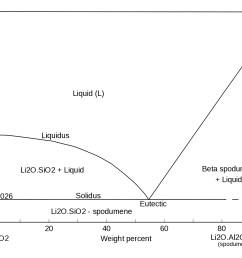 li2o phase diagram [ 1364 x 1054 Pixel ]