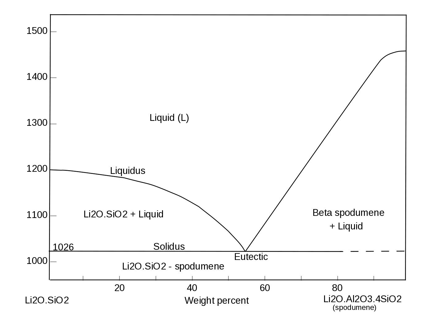 hight resolution of li2o phase diagram