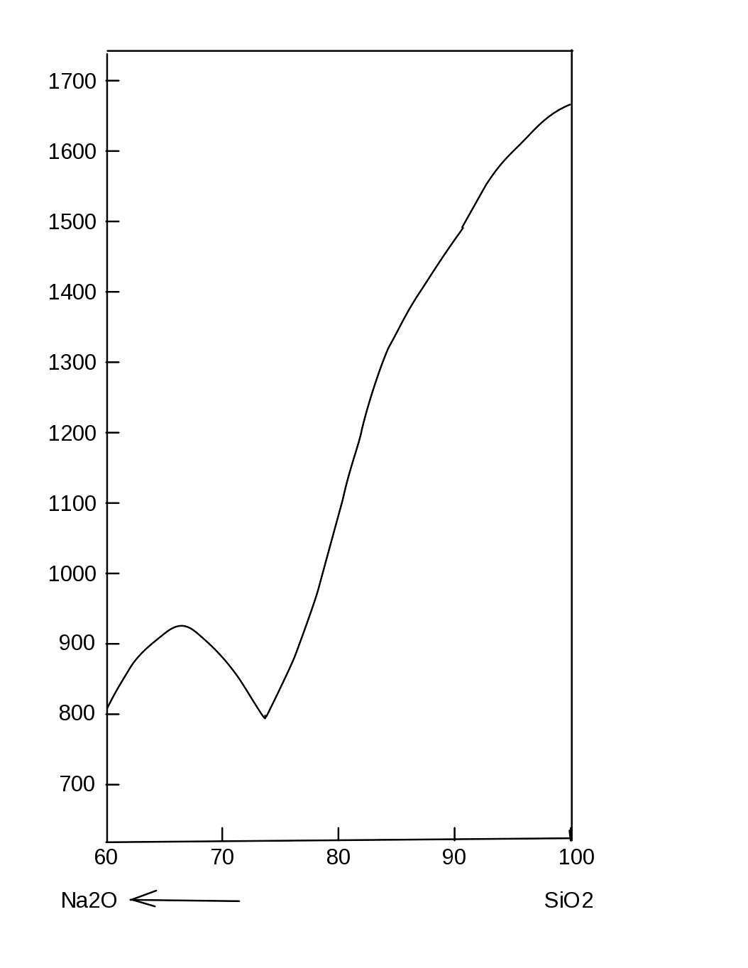 Detail Of Sodium Oxide Silica Phase Diagram