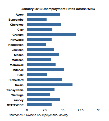 WNC Unemployment January 2013