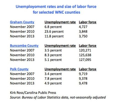 Unemployment rates, labor force selected WNC counties