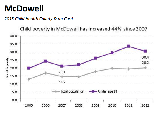 Analysis and graph from NC Child. Click here to download the full report.