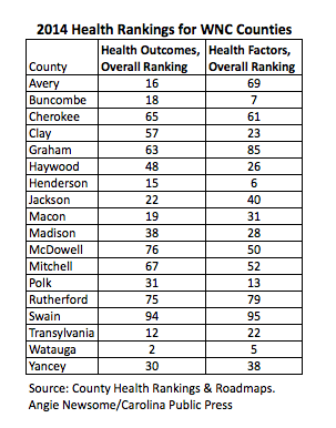 Health rankings for WNC counties 2014