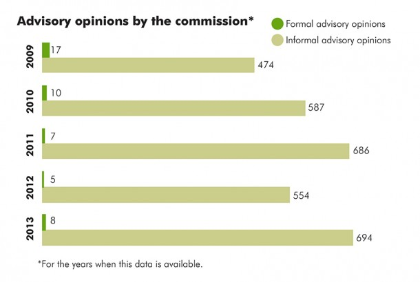 State Ethics Commission advisory opinions