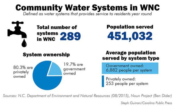 WNC-Water-communitywatersystems
