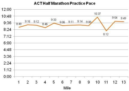 Pace Chart for August 1, 2009 Practice Run