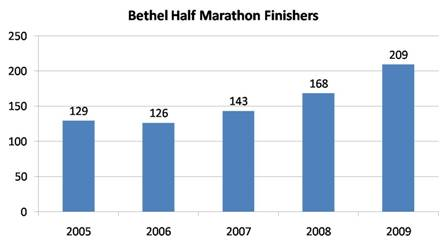 Participation in the Bethel Half Marathon Increased 24% from 2008 to 2009