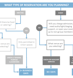 what type of reservation are you planning see transcript [ 1164 x 827 Pixel ]