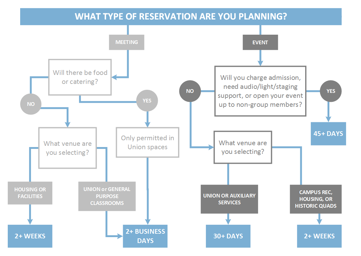 hight resolution of what type of reservation are you planning see transcript
