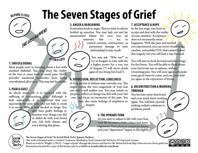 Seven Grief Stages