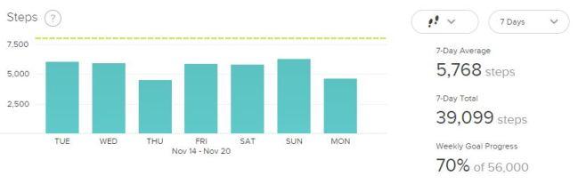weekly steps