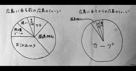 広島に移住、1年が経った人の「広島に対するイメージ」変化がこちら