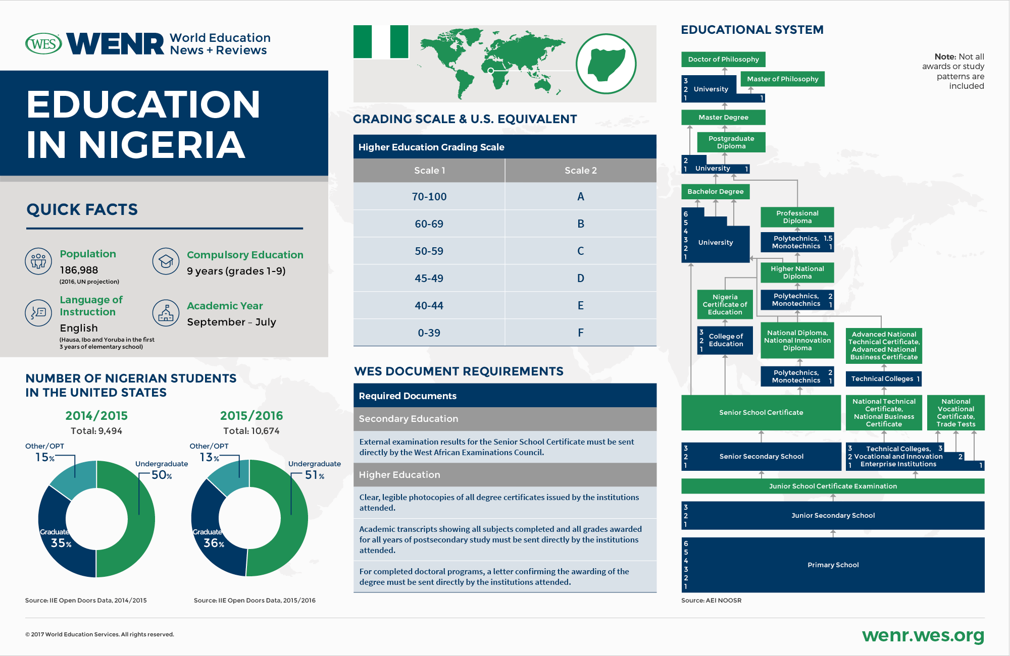 WENR-0317-Country-Profile-Nigeria