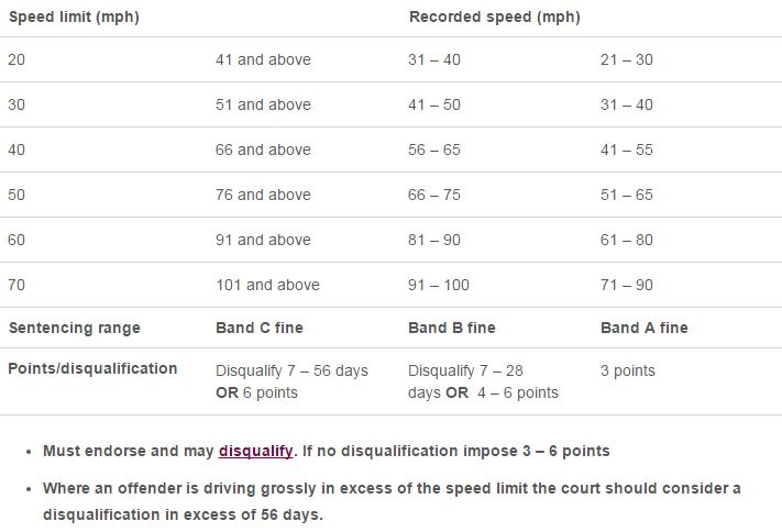 New Speeding Fines  What You Need To Know  Carparts4less Blog