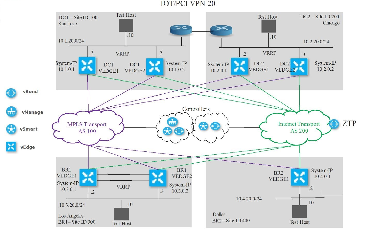 Getting Started With Dcloud Prelude To Sd Wan Deep Dive Carpe Dmvpn