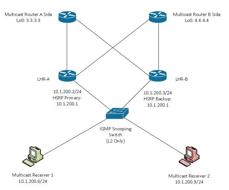 Spoke: IGMP (Multicast) | Carpe DMVPN