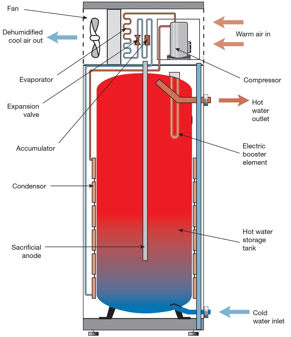 Heat Pump Replacement Parts Motor Repalcement Parts And Diagram