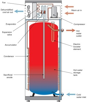 Gas Hot Water Heater Parts Diagram | Automotive Parts