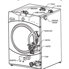 Ge Washer Motor Wiring Diagram Real Number System How To Fix A Washing Machine That Is Not Spinning Or Draining Inside Kenmore Elite Parts ...