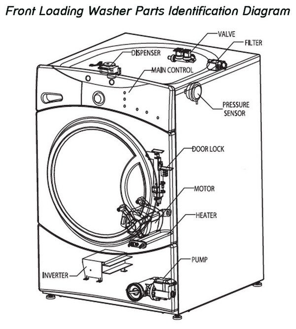 ge washer motor wiring diagram fan switch how to fix a washing machine that is not spinning or draining inside kenmore elite parts ...