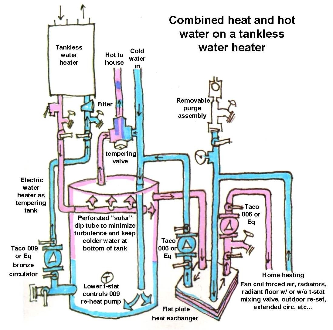 gas hot water heater repair anatomy of a