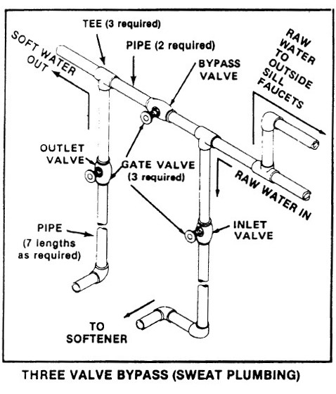 plumbing schematics for water softener