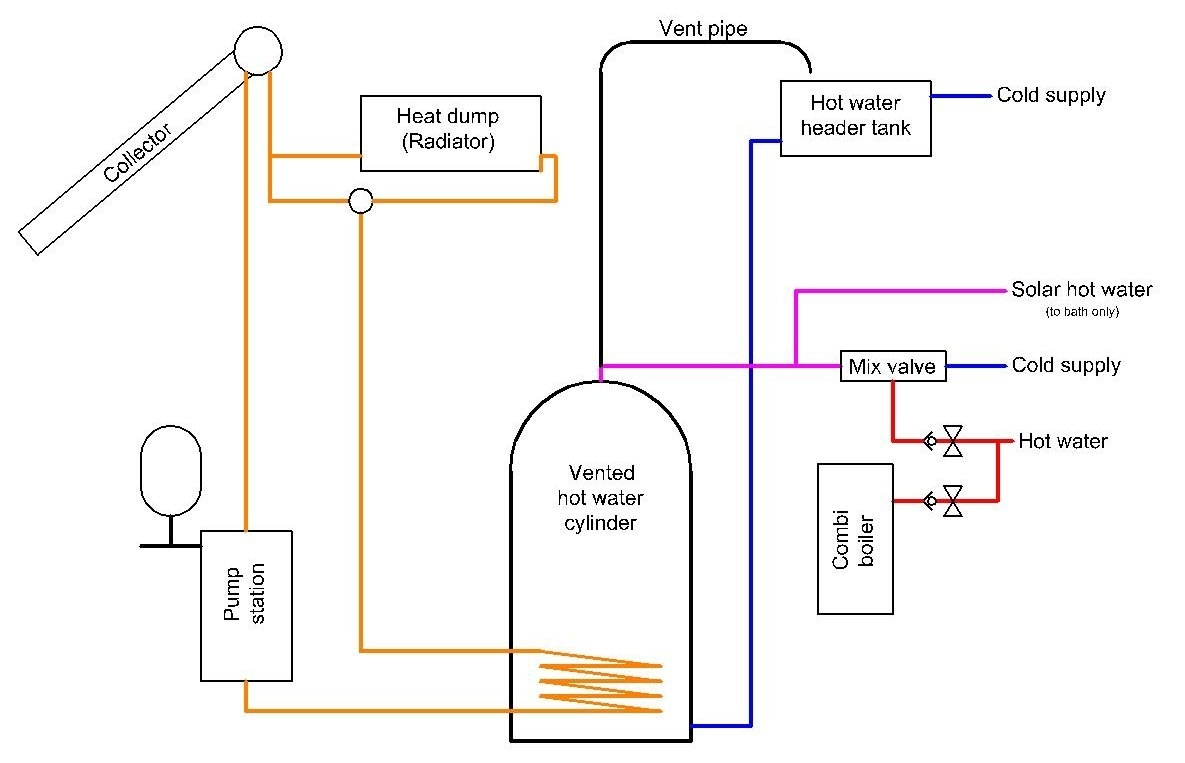 Contemporary Unvented Hot Water Tanks Mold - Wiring Diagram Ideas ...
