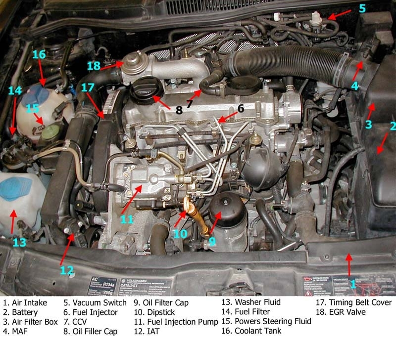 Vw Jetta Engine Diagram Vw 1 8 Turbo Engine Oil Specifications 2001 Vw