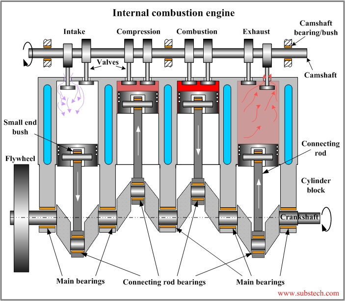 usual internal combustion engines parts diagram